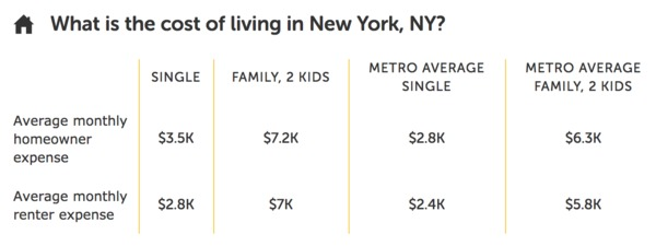Average cost of living in New York, NY