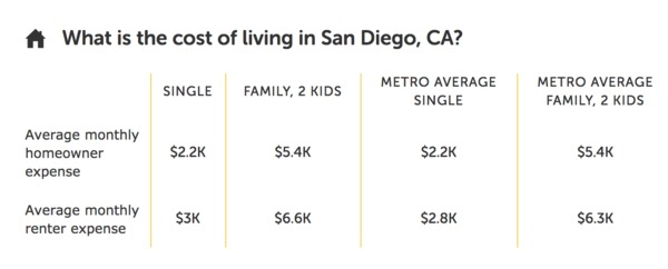 Average cost of living in San Diego, CA