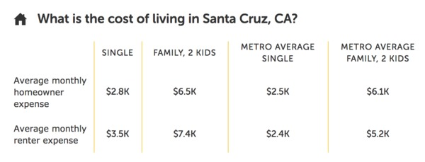 Average cost of living in Santa Cruz