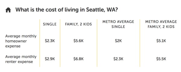 Average cost of living in Seattle, WA