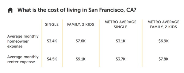 Average cost of living in San Francisco
