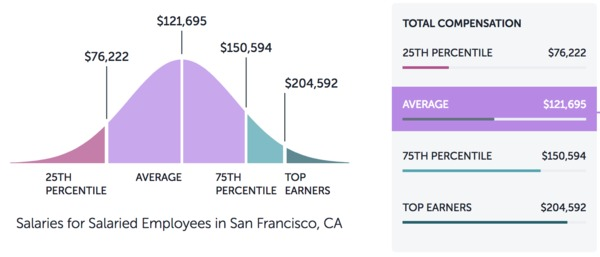 Average tech salaries in San Franciso