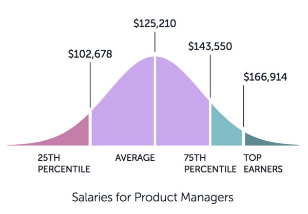 Salaries for product managements chart