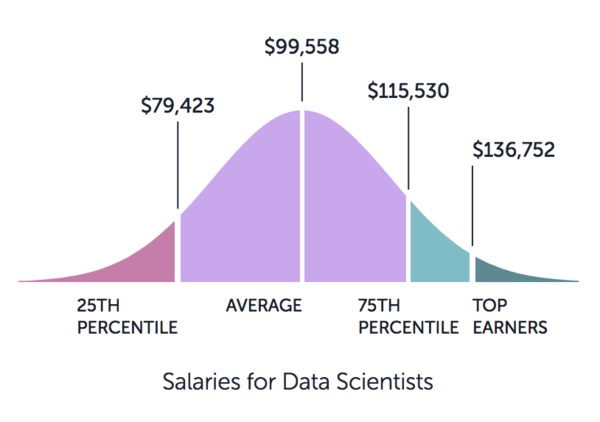 Salaries for data scientists graphic showing lowest $79,432 to highest $136,752.