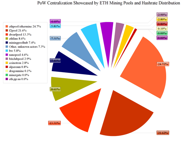 Chart showing POW centralization showcased by ETH mining pools and hash rate distribution.