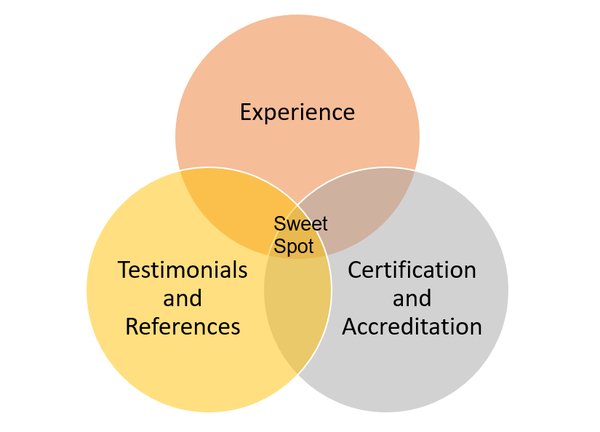 Executive Coach Certification Programs, Benefits & References