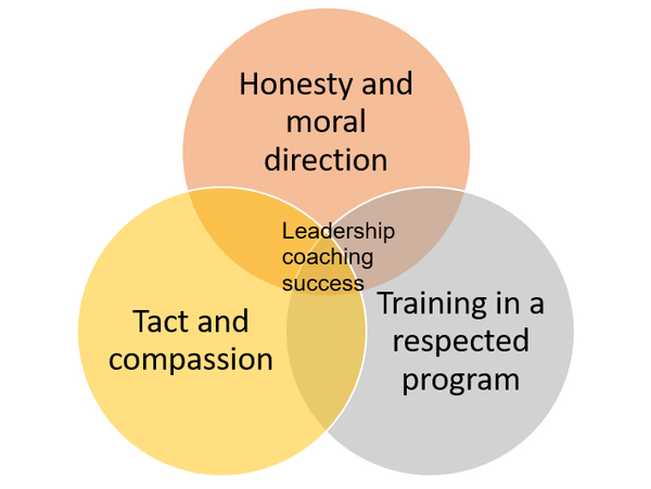 Leadership Coaching Success Diagram