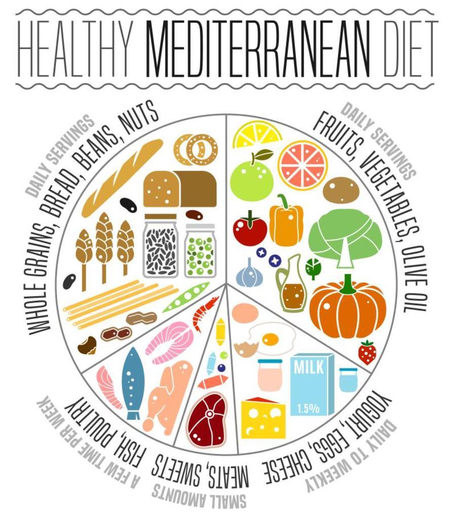 Healthy Mediterranean diet.