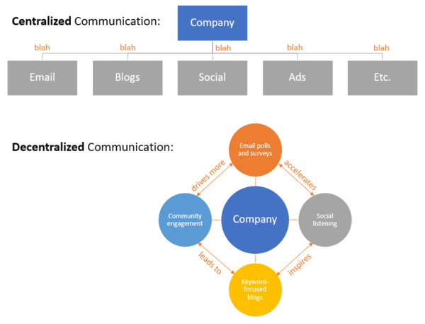 Centralized communication versus decentralized communication.
