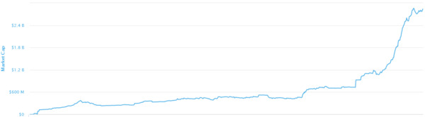 Total value of digital currency chart.
