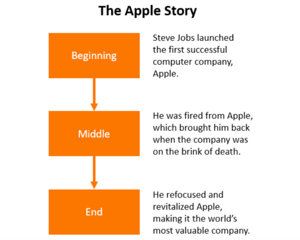 The Apple story.