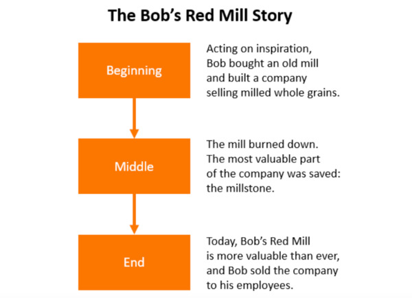 The Bob's Red Mill sotry.