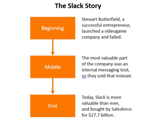 The Slack story.