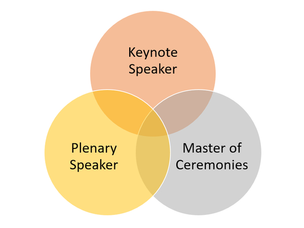 Keynote Speaking Diagram