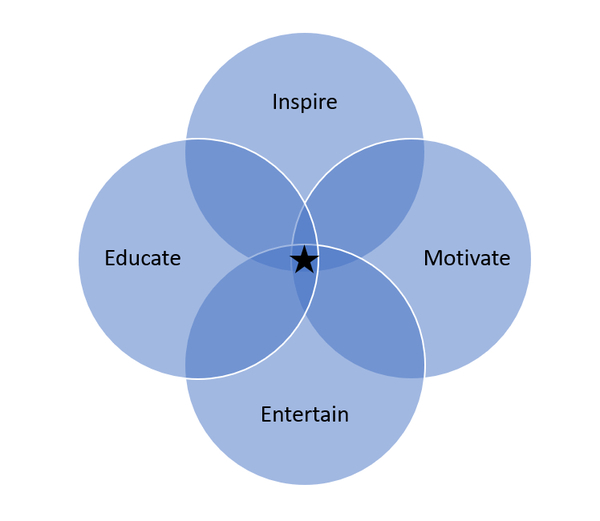 Inspire, Educate, Motivate & Entertain Diagram