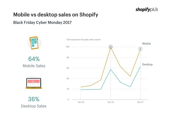 Shopify Black Friday Sales