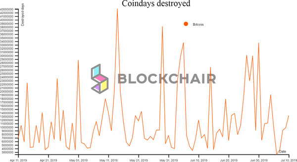 Blockchair coin days destroyed graphical chart.
