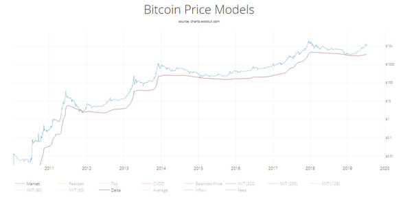 Bitcoin price models.