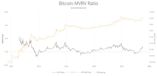 Bitcoin MVRV ratio.