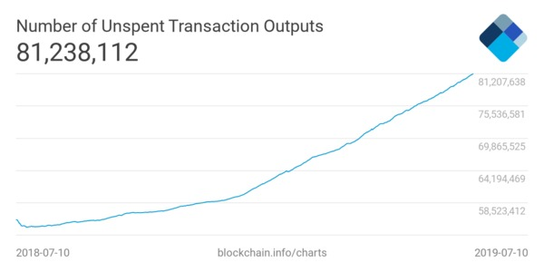 Number of unspent transaction outputs graphic data.