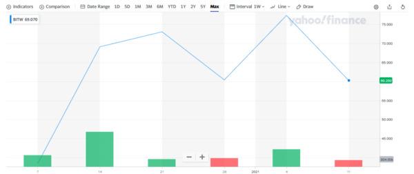Yahoo finance BITW chart.