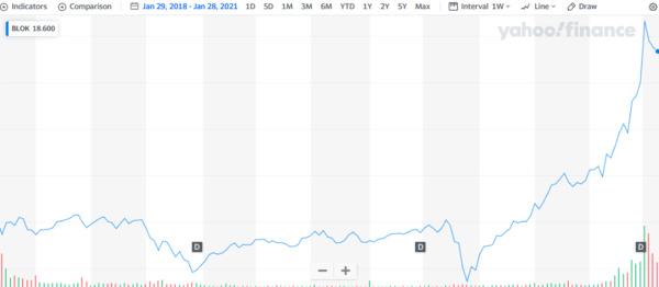Yahoo Finance BLOK chart.