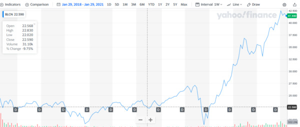 Yahoo finance BLCN chart.