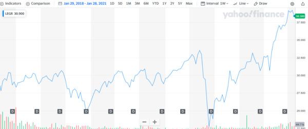 Yahoo finance LEGR chart.