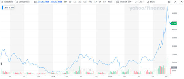 Yahoo Finance BGTC graph.