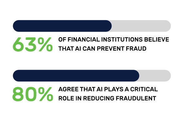 Transactional fraud is on the rise but most financial organizations believe that AI can prevent it