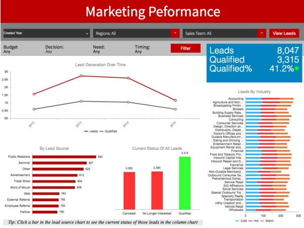 Marketing performance dashboard.