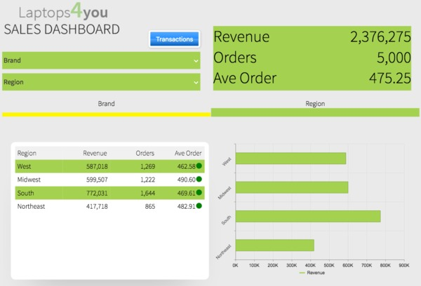 Sales dashboard.