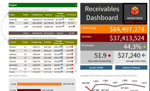 Receivable dashboard screen shot.
