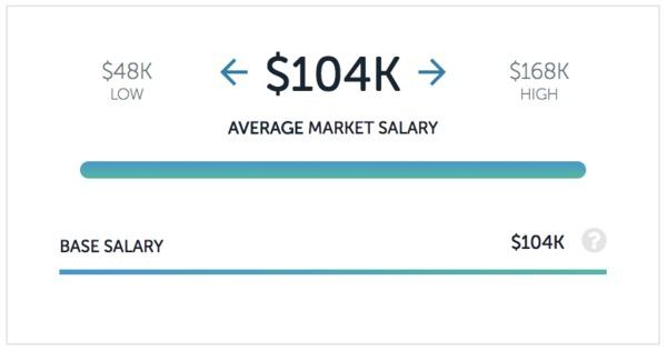 GrubHub Salaries