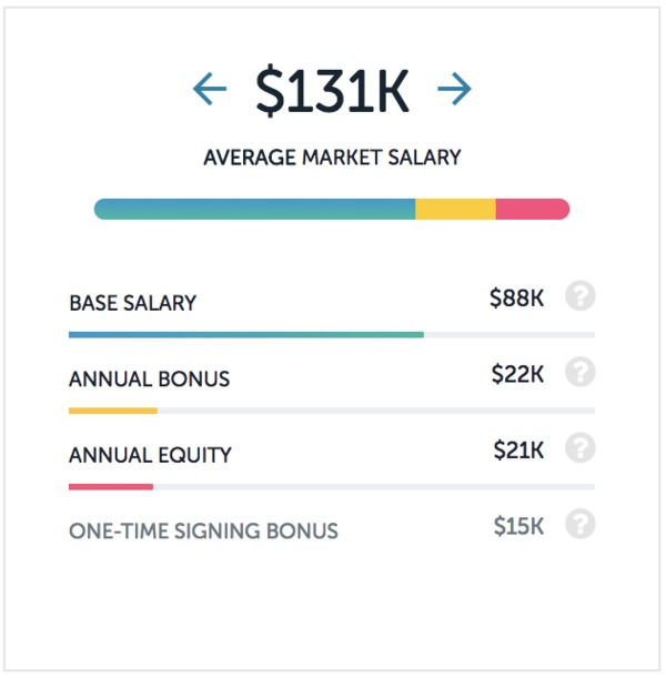 Average Salary For A Bank Of America Employee Per Paysa Data Comparatively Wells Fargos