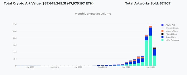 Total crypto art value.