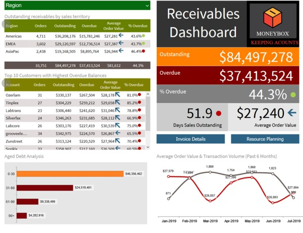 Receivables dashboard screen shot.