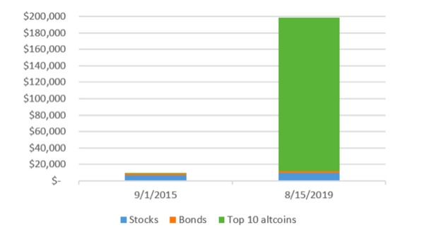Stocks, bonds, and top 10 altcoins.