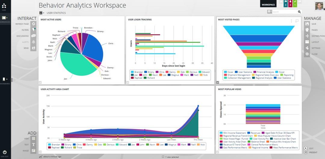 Data storytelling - screenshot of data visualizations