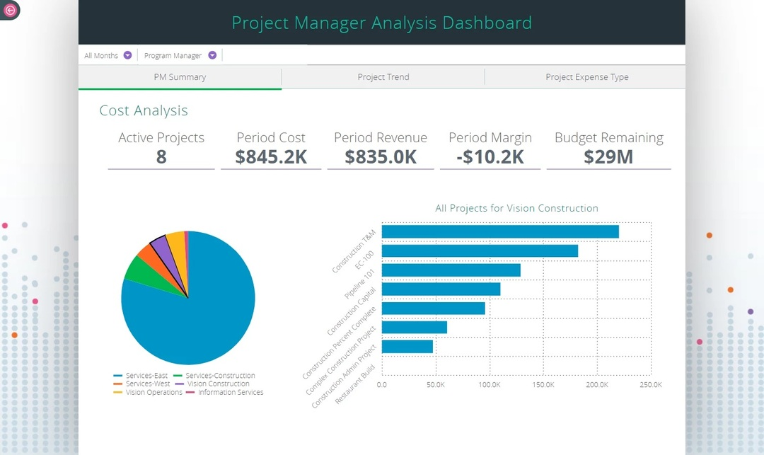 Project manager analysis dashboard.