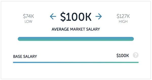 IBM salaries